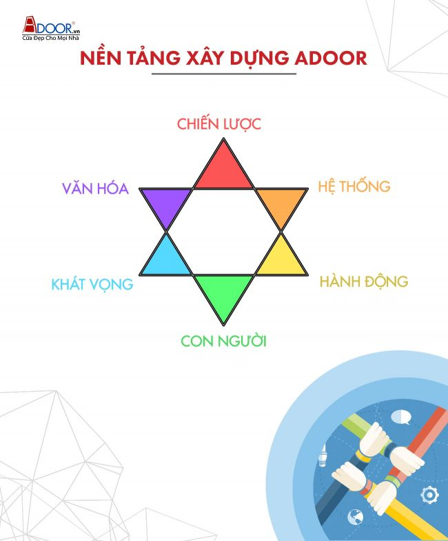 nền tảng xây dựng adoor